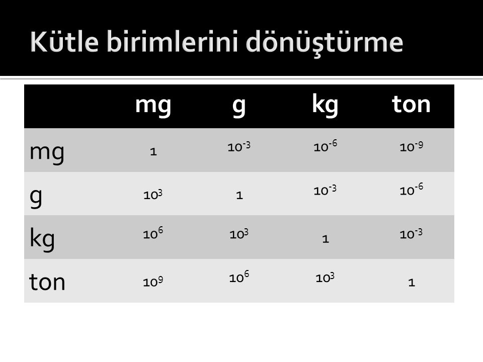 mggkgton mg 1 10 -3 10 -6 10 -9 g 10 3 1 10 -3 10 -6 kg 10 6 10 3 1 10 -3 ton 10 9 10 6 10 3 1