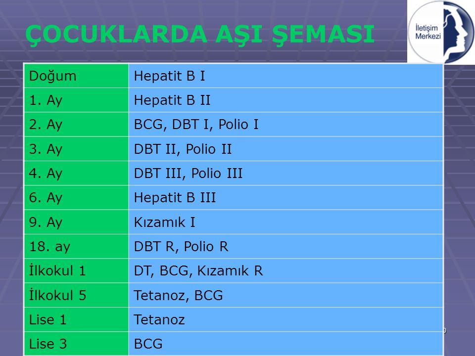 30 ÇOCUKLARDA AŞI ŞEMASI DoğumHepatit B I 1. AyHepatit B II 2. AyBCG, DBT I, Polio I 3. AyDBT II, Polio II 4. AyDBT III, Polio III 6. AyHepatit B III
