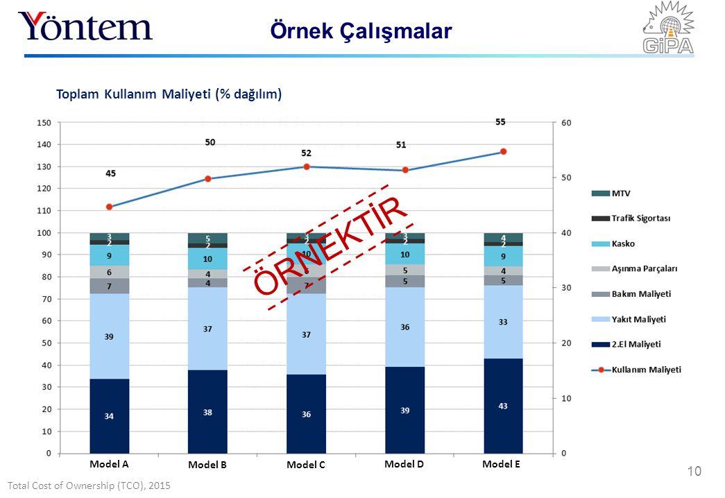 Total Cost of Ownership (TCO), 2015 Örnek Çalışmalar 10 ÖRNEKTİR Model A Model BModel C Model DModel E Toplam Kullanım Maliyeti (% dağılım) ÖRNEKTİR