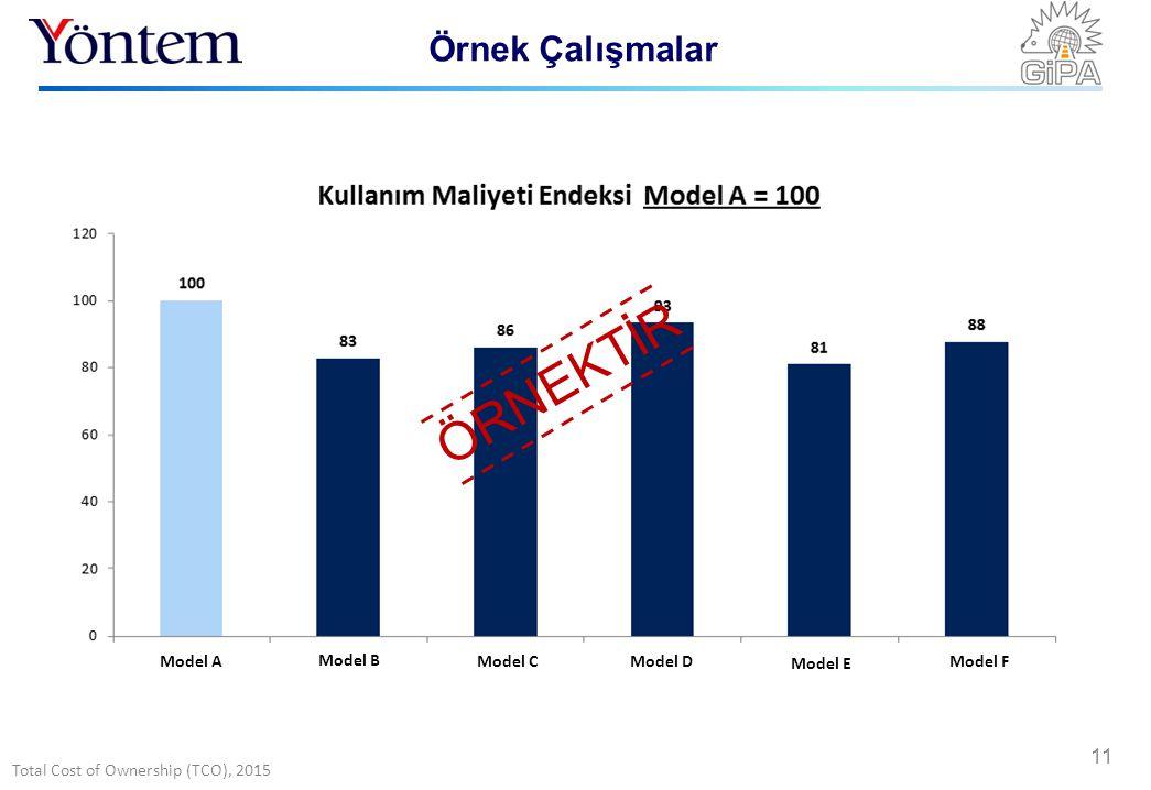 Total Cost of Ownership (TCO), 2015 Örnek Çalışmalar 11 Model A Model B Model CModel D Model E Model F ÖRNEKTİR