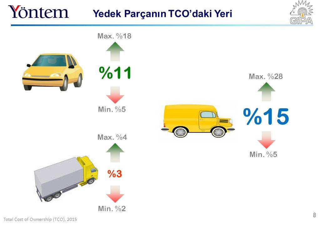 Total Cost of Ownership (TCO), 2015 Yedek Parçanın TCO'daki Yeri 8 %11 %15 %3 Min. %5 Max. %18 Min. %5 Max. %28 Min. %2 Max. %4