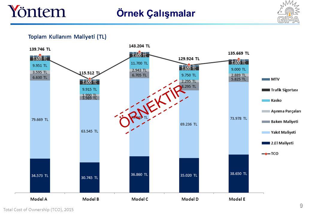 Total Cost of Ownership (TCO), 2015 Örnek Çalışmalar 9 Model AModel BModel C Model D Model E Toplam Kullanım Maliyeti (TL) ÖRNEKTİR