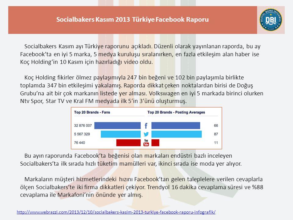 http://www.webrazzi.com/2013/12/10/socialbakers-kasim-2013-turkiye-facebook-raporu-infografik/ Socialbakers Kasım 2013 Türkiye Facebook Raporu Socialbakers Kasım ayı Türkiye raporunu açıkladı.