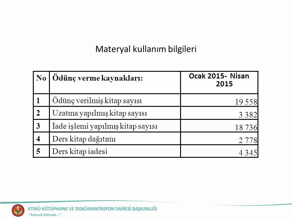 Materyal kullanım bilgileri NoÖdünç verme kaynakları: Ocak 2015- Nisan 2015 1Ödünç verilmiş kitap sayısı 19 558 2Uzatma yapılmış kitap sayısı 3 382 3İade işlemi yapılmış kitap sayısı 18 736 4Ders kitap dağıtımı 2 778 5Ders kitap iadesi 4 345