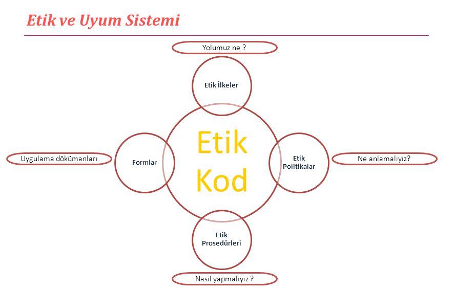 Etik Kod Etik İlkeler Etik Politikalar Etik Prosedürleri Formlar Yolumuz ne ? Nasıl yapmalıyız ? Ne anlamalıyız?Uygulama dökümanları