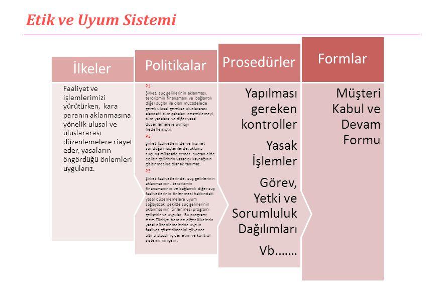 Etik ve Uyum Sistemi Uyum İç ve Dış Düzenlemeler İç kontrol prosedürleri Tabi olunan mevzuatlar Uluslararası düzenlemeler Normlar Yönetimin anlayışı Evrensel kurallar Kural koyucularToplumsal değerler