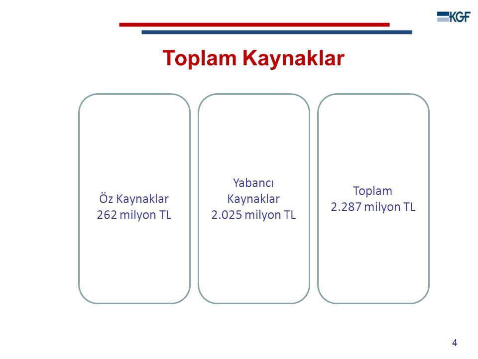 Toplam Kaynaklar Toplam 2.287 milyon TL Yabancı Kaynaklar 2.025 milyon TL Öz Kaynaklar 262 milyon TL 4