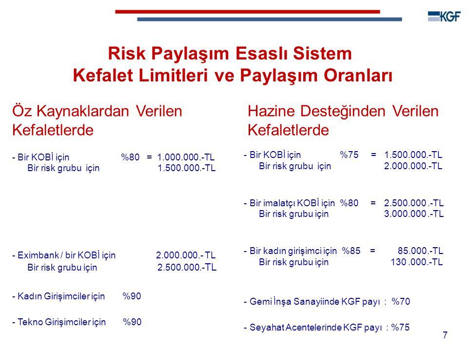 7 Risk Paylaşım Esaslı Sistem Kefalet Limitleri ve Paylaşım Oranları Öz Kaynaklardan Verilen Kefaletlerde - Bir KOBİ için %80 = 1.000.000.-TL Bir risk grubu için 1.500.000.-TL - Eximbank / bir KOBİ için 2.000.000.- TL Bir risk grubu için 2.500.000.- TL - Kadın Girişimciler için %90 - Tekno Girişimciler için %90 Hazine Desteğinden Verilen Kefaletlerde - Bir KOBİ için %75 = 1.500.000.-TL Bir risk grubu için 2.000.000.-TL - Bir imalatçı KOBİ için %80 = 2.500.000.-TL Bir risk grubu için 3.000.000.-TL - Bir kadın girişimci için %85 = 85.000.-TL Bir risk grubu için 130.000.-TL - Gemi İnşa Sanayiinde KGF payı : %70 - Seyahat Acentelerinde KGF payı : %75