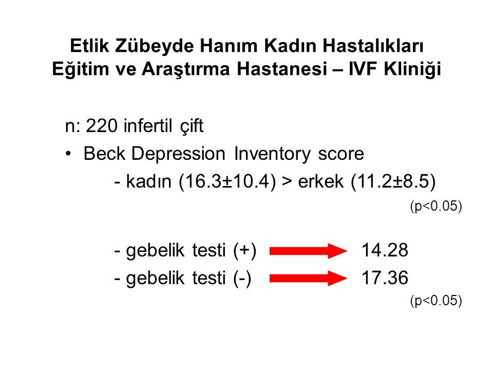 Etlik Zübeyde Hanım Kadın Hastalıkları Eğitim ve Araştırma Hastanesi – IVF Kliniği n: 220 infertil çift Beck Depression Inventory score - kadın (16.3±10.4) > erkek (11.2±8.5) (p<0.05) - gebelik testi (+)14.28 - gebelik testi (-)17.36 (p<0.05)