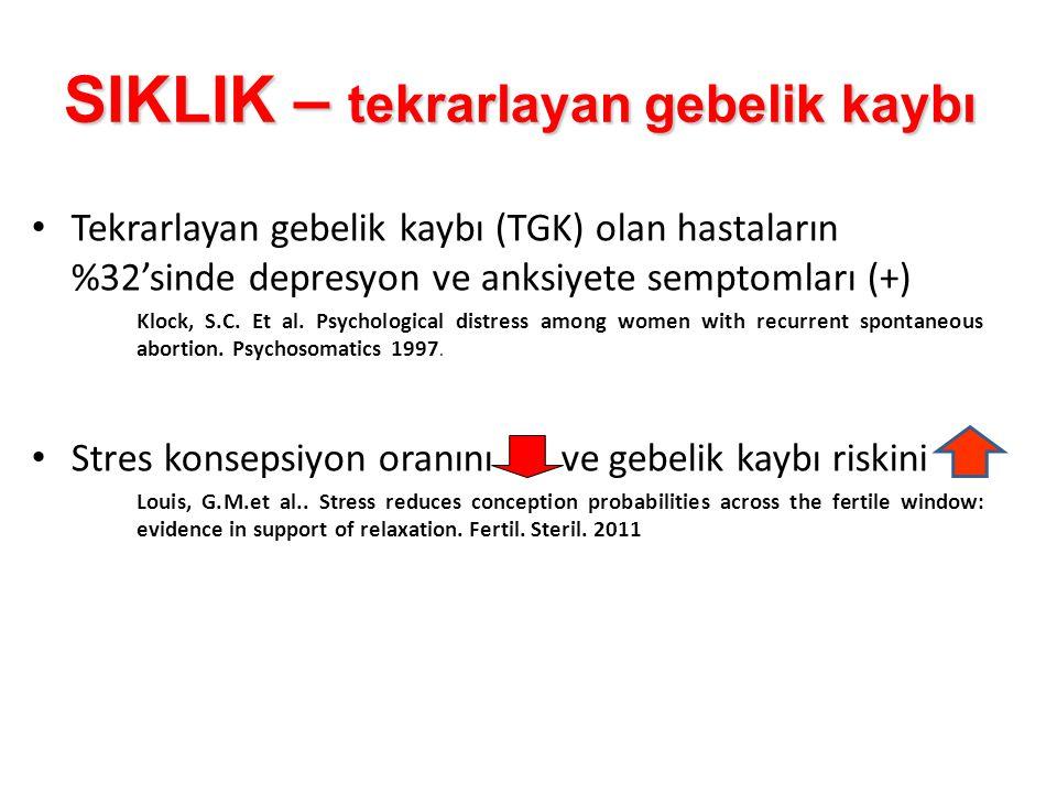 SIKLIK – tekrarlayan gebelik kaybı Tekrarlayan gebelik kaybı (TGK) olan hastaların %32'sinde depresyon ve anksiyete semptomları (+) Klock, S.C. Et al.