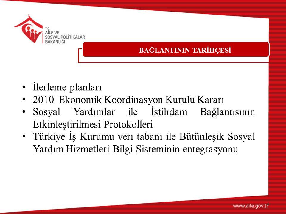 BAĞLANTININ TARİHÇESİ İlerleme planları 2010 Ekonomik Koordinasyon Kurulu Kararı Sosyal Yardımlar ile İstihdam Bağlantısının Etkinleştirilmesi Protoko