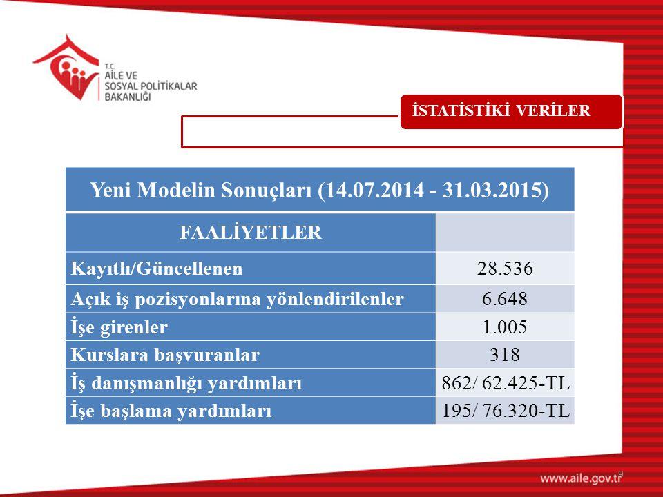 Yeni Modelin Sonuçları (14.07.2014 - 31.03.2015) FAALİYETLER Kayıtlı/Güncellenen28.536 Açık iş pozisyonlarına yönlendirilenler6.648 İşe girenler1.005