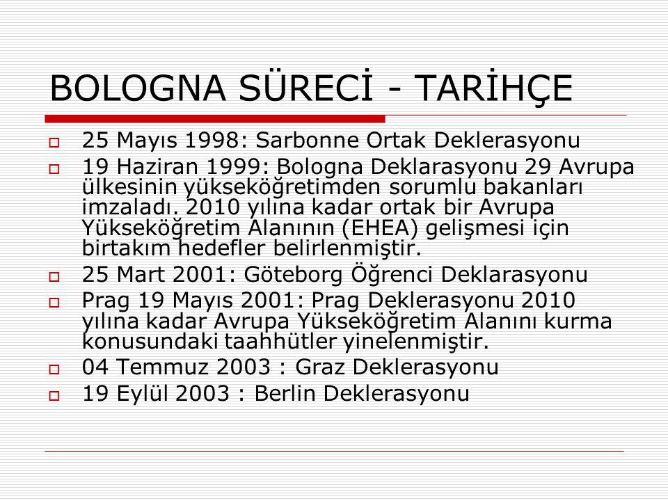 BOLOGNA SÜRECİ - TARİHÇE  25 Mayıs 1998: Sarbonne Ortak Deklerasyonu  19 Haziran 1999: Bologna Deklarasyonu 29 Avrupa ülkesinin yükseköğretimden sorumlu bakanları imzaladı.