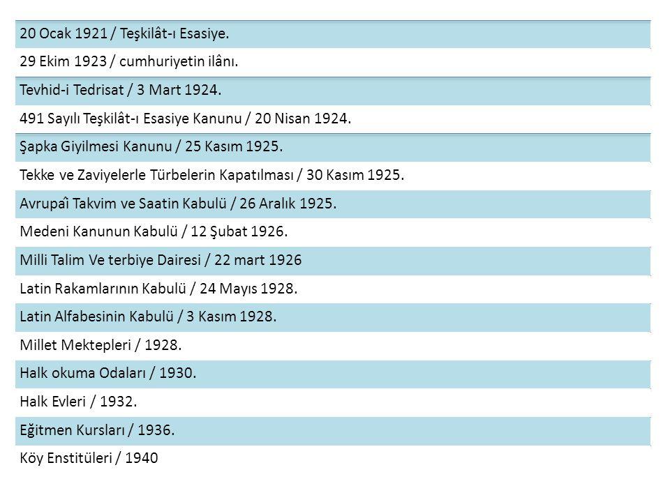 20 Ocak 1921 / Teşkilât-ı Esasiye.29 Ekim 1923 / cumhuriyetin ilânı.