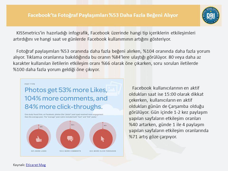 Kaynak: Eticaret MagEticaret Mag Facebook'ta Fotoğraf Paylaşımları %53 Daha Fazla Beğeni Alıyor KISSmetrics'in hazırladığı infografik, Facebook üzerinde hangi tip içeriklerin etkileşimleri artırdığını ve hangi saat ve günlerde Facebook kullanımının artığını gösteriyor.