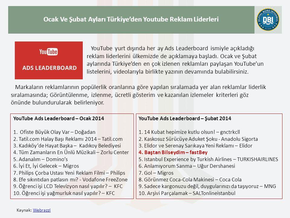Kaynak: WebrazziWebrazzi Ocak Ve Şubat Ayları Türkiye'den Youtube Reklam Liderleri YouTube yurt dışında her ay Ads Leaderboard ismiyle açıkladığı reklam liderlerini ülkemizde de açıklamaya başladı.