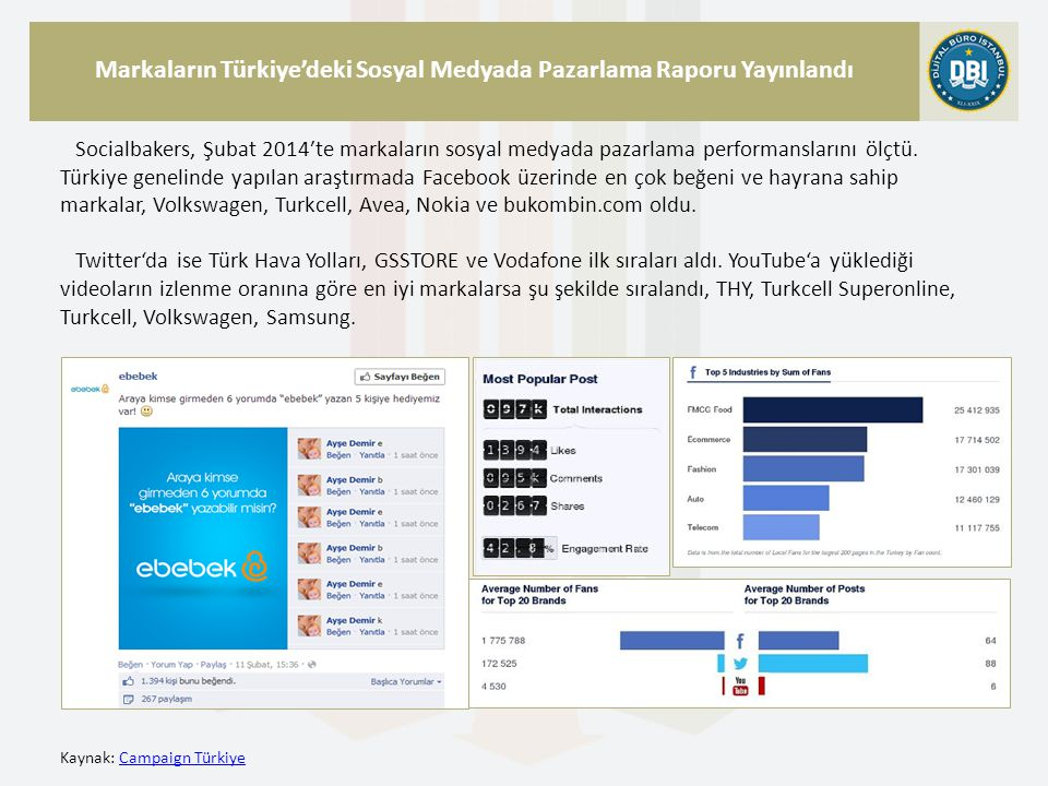 Kaynak: Campaign TürkiyeCampaign Türkiye Markaların Türkiye'deki Sosyal Medyada Pazarlama Raporu Yayınlandı Socialbakers, Şubat 2014′te markaların sosyal medyada pazarlama performanslarını ölçtü.