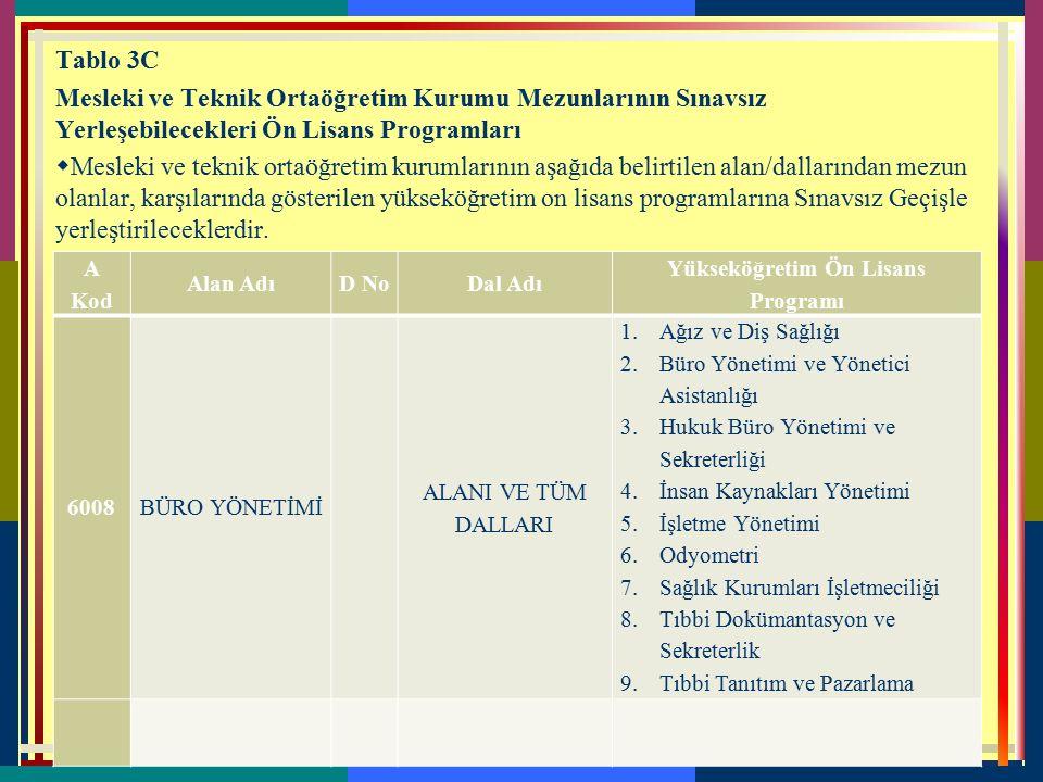 Tablo 3B. 1 Mesleki ve Teknik Ortaöğretim Kurumlarının Alanları İle Aynı Alanlardaki Lisans Programları  Mesleki ve teknik ortaöğretim kurumlarının a