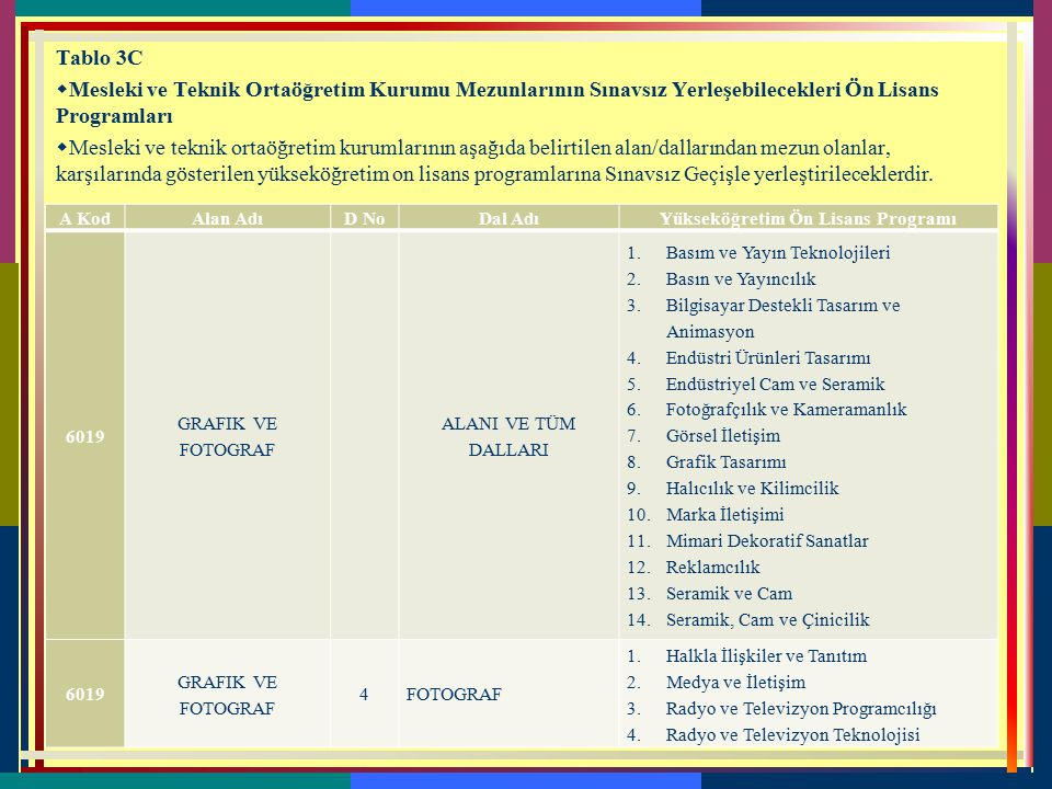 Tablo 3B. 2 Teknoloji Fakültesi / Sanat ve Tasarım Fakültesi / Turizm Fakültesi Lisans Programları  Teknoloji Fakültelerinin / Sanat ve Tasarım Fakül