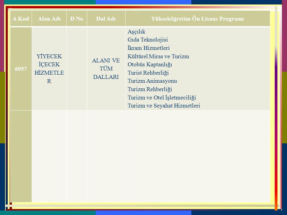 Tablo 3C Mesleki ve Teknik Ortaöğretim Kurumu Mezunlarının Sınavsız Yerleşebilecekleri Ön Lisans Programları  Mesleki ve teknik ortaöğretim kurumları