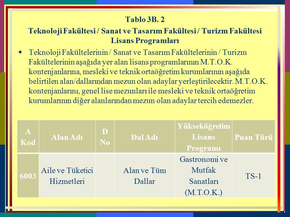 Aile ve Tüketici Hizmetleri Tablo 3B. 1 Mesleki ve Teknik Ortaöğretim Kurumlarının Alanları İle Aynı Alanlardaki Lisans Programları  Mesleki ve tekni