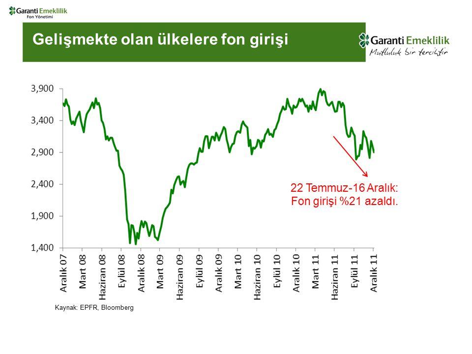 Gelişmekte olan ülkelere fon girişi 22 Temmuz-16 Aralık: Fon girişi %21 azaldı.