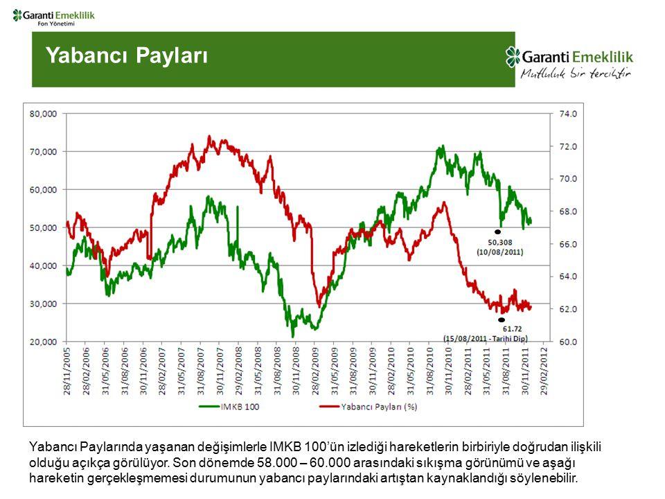 Yabancı Payları Yabancı Paylarında yaşanan değişimlerle IMKB 100'ün izlediği hareketlerin birbiriyle doğrudan ilişkili olduğu açıkça görülüyor.