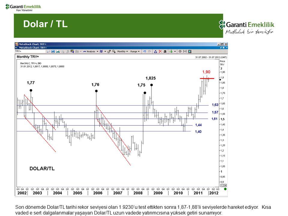 Dolar / TL Son dönemde Dolar/TL tarihi rekor seviyesi olan 1.9230'u test ettikten sonra 1,87-1,88'li seviyelerde hareket ediyor. Kısa vaded e sert dal