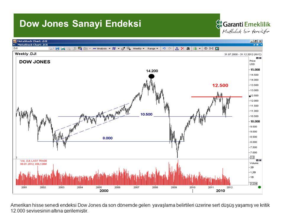 Dow Jones Sanayi Endeksi Amerikan hisse senedi endeksi Dow Jones da son dönemde gelen yavaşlama belirtileri üzerine sert düşüş yaşamış ve kritik 12.000 seviyesinin altına gerilemiştir.