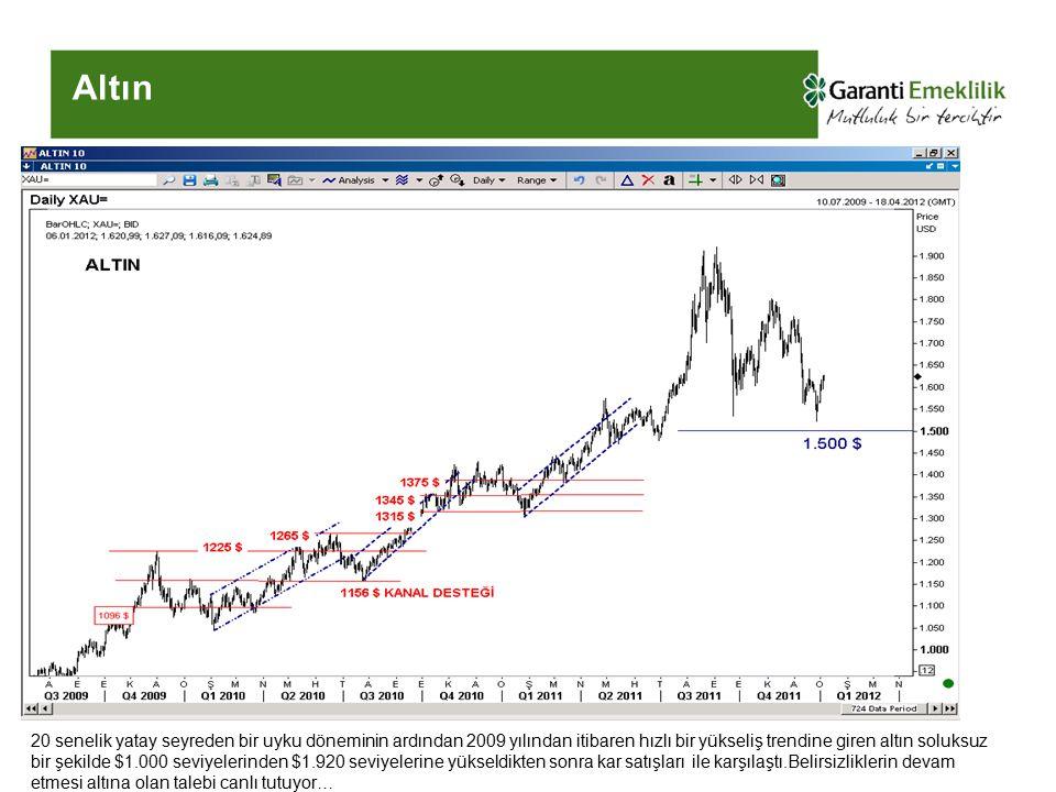 Altın 20 senelik yatay seyreden bir uyku döneminin ardından 2009 yılından itibaren hızlı bir yükseliş trendine giren altın soluksuz bir şekilde $1.000