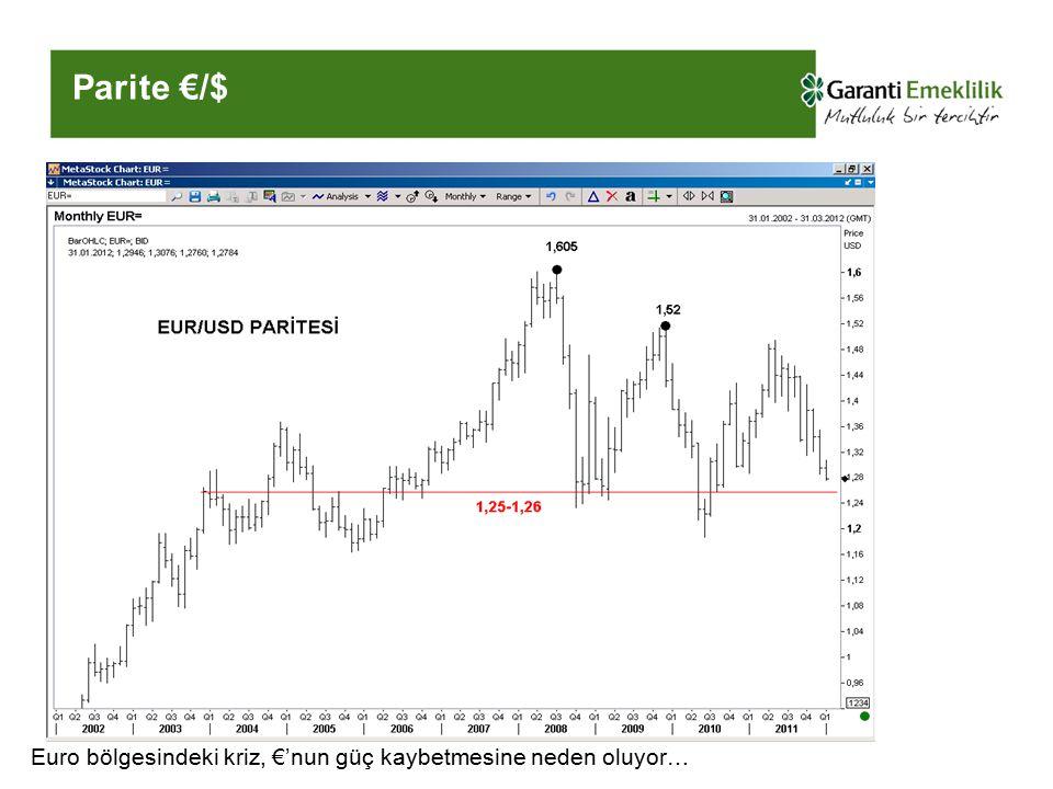 Parite €/$ Euro bölgesindeki kriz, €'nun güç kaybetmesine neden oluyor…