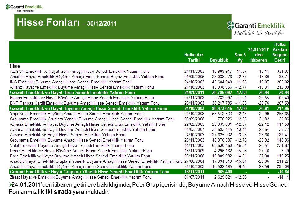 Hisse Fonları – 30/12/2011  24.01.2011'den itibaren getirilere bakıldığında, Peer Grup içerisinde, Büyüme Amaçlı Hisse ve Hisse Senedi Fonlarımız ilk iki sırada yeralmaktadır.
