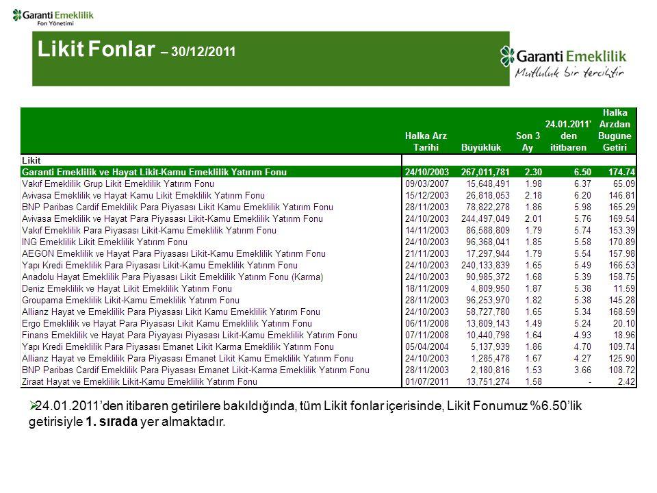  24.01.2011'den itibaren getirilere bakıldığında, tüm Likit fonlar içerisinde, Likit Fonumuz %6.50'lik getirisiyle 1.