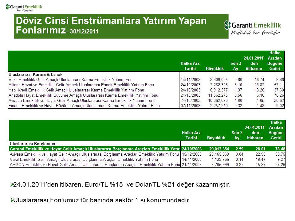 Döviz Cinsi Enstrümanlara Yatırım Yapan Fonlarımız – 30/12/2011  24.01.2011'den itibaren, Euro/TL %15 ve Dolar/TL %21 değer kazanmıştır.