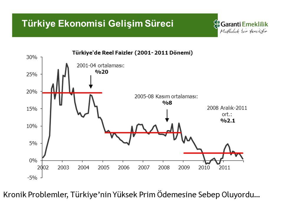 Türkiye Ekonomisi Gelişim Süreci Kronik Problemler, Türkiye'nin Yüksek Prim Ödemesine Sebep Oluyordu…