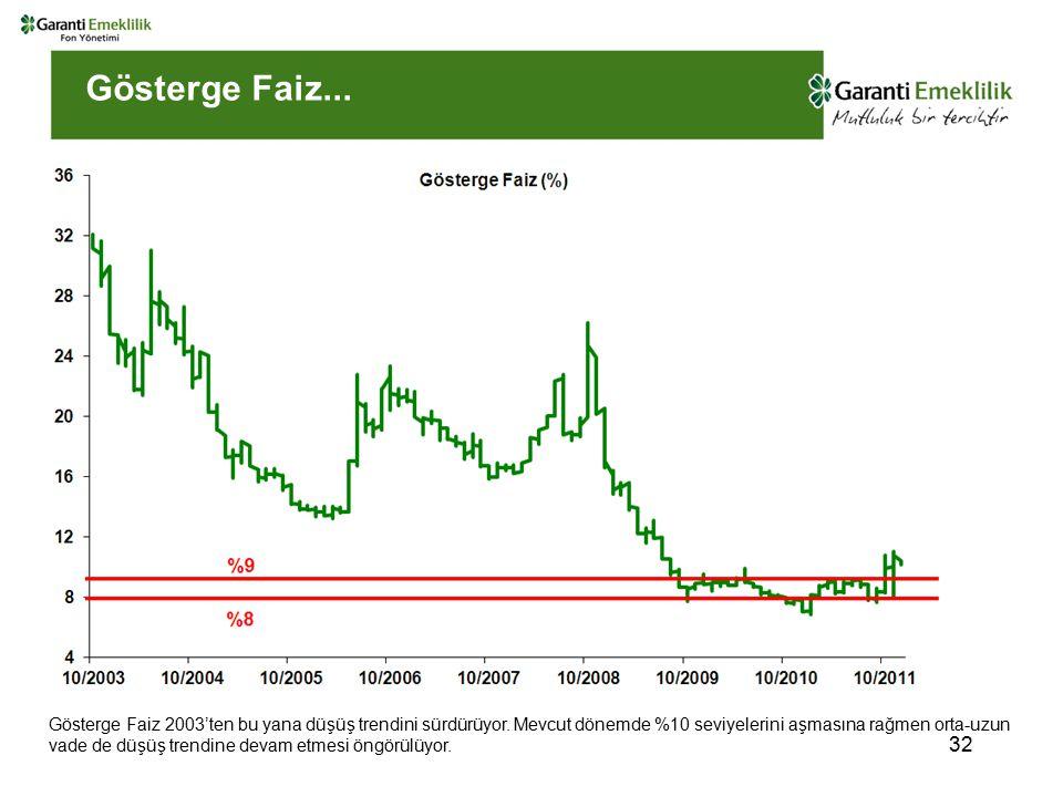 Gösterge Faiz... Gösterge Faiz 2003'ten bu yana düşüş trendini sürdürüyor.