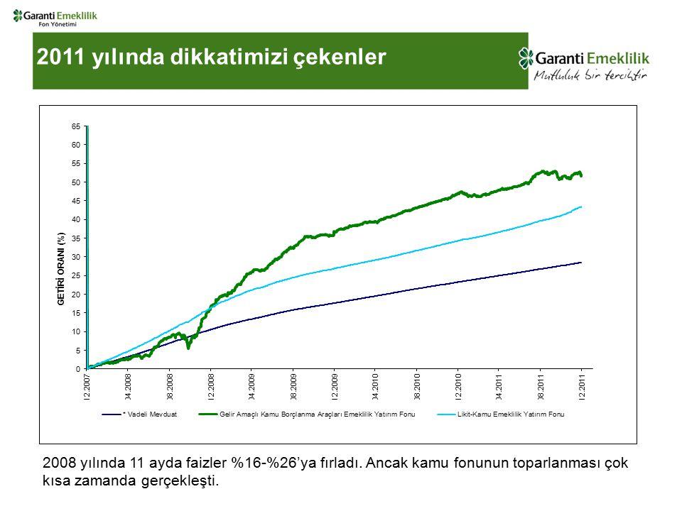 2011 yılında dikkatimizi çekenler 2008 yılında 11 ayda faizler %16-%26'ya fırladı.
