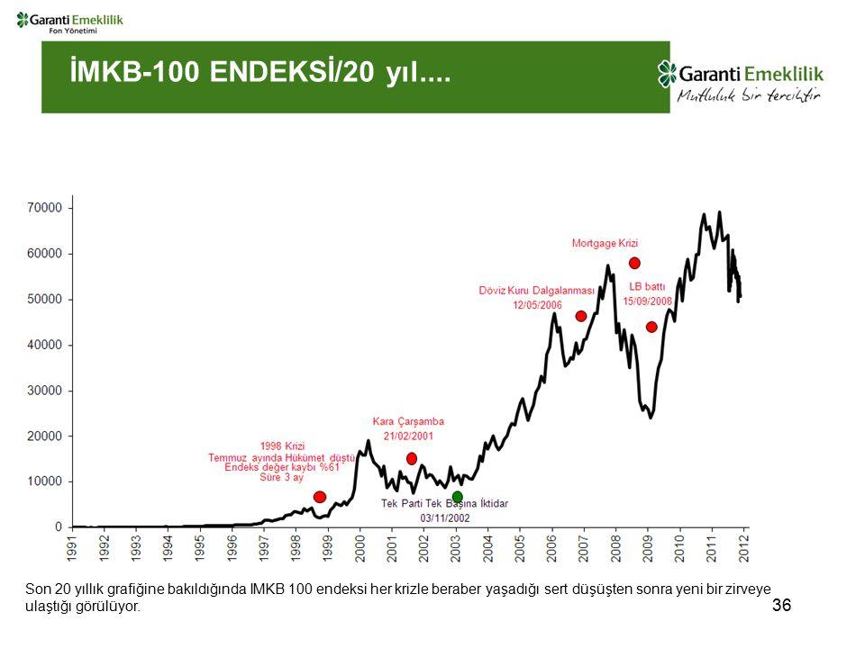İMKB-100 ENDEKSİ/20 yıl....
