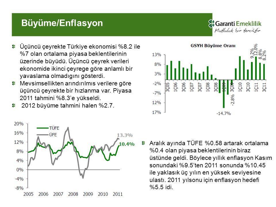 Büyüme/Enflasyon Üçüncü çeyrekte Türkiye ekonomisi %8.2 ile %7 olan ortalama piyasa beklentilerinin üzerinde büyüdü.