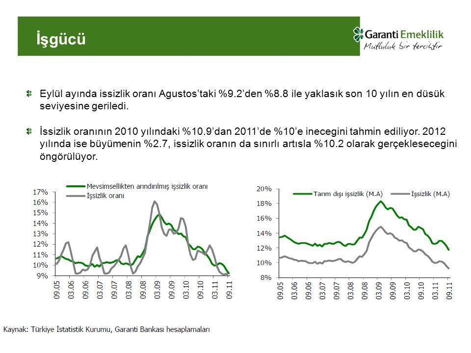 İşgücü Eylül ayında issizlik oranı Agustos'taki %9.2'den %8.8 ile yaklasık son 10 yılın en düsük seviyesine geriledi. İssizlik oranının 2010 yılındaki