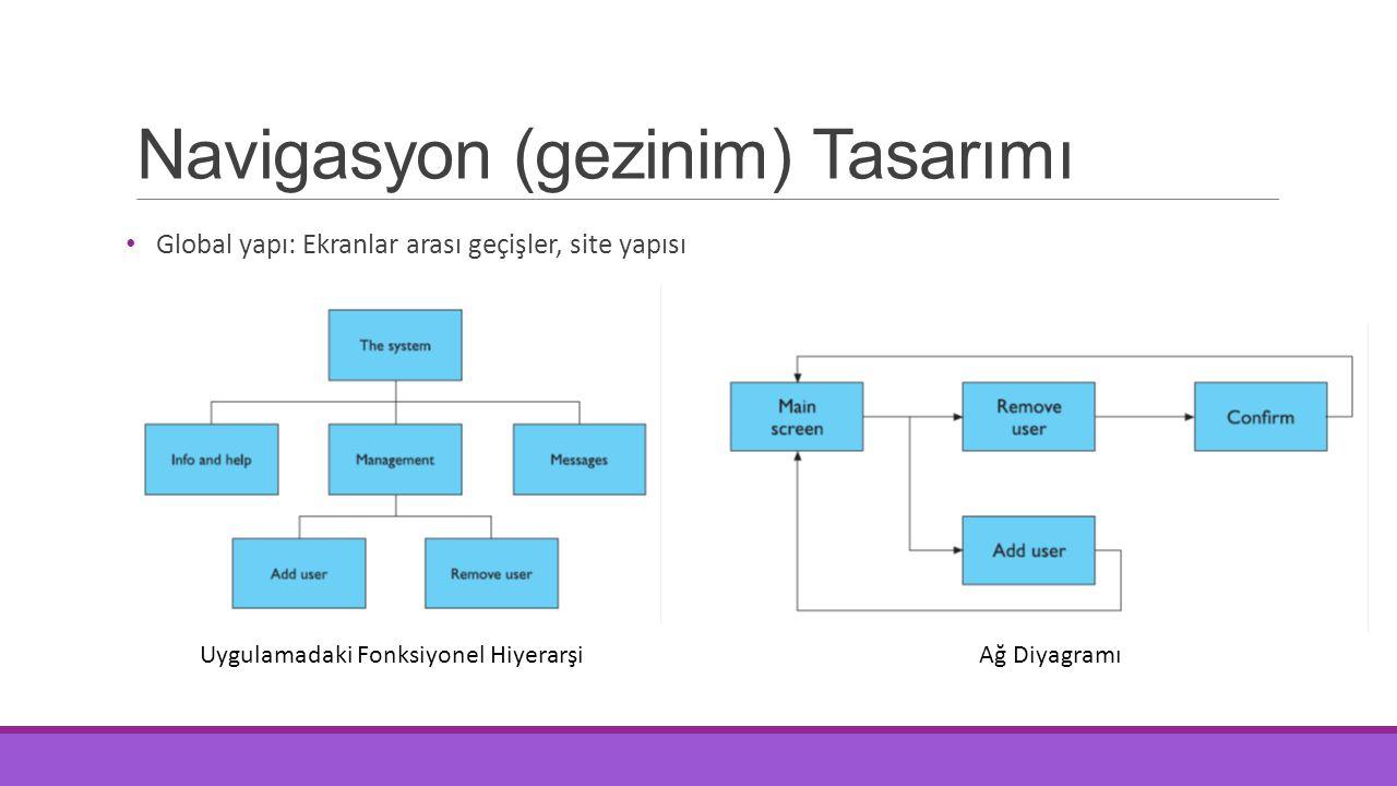 Navigasyon (gezinim) Tasarımı Global yapı: Ekranlar arası geçişler, site yapısı Uygulamadaki Fonksiyonel Hiyerarşi Ağ Diyagramı