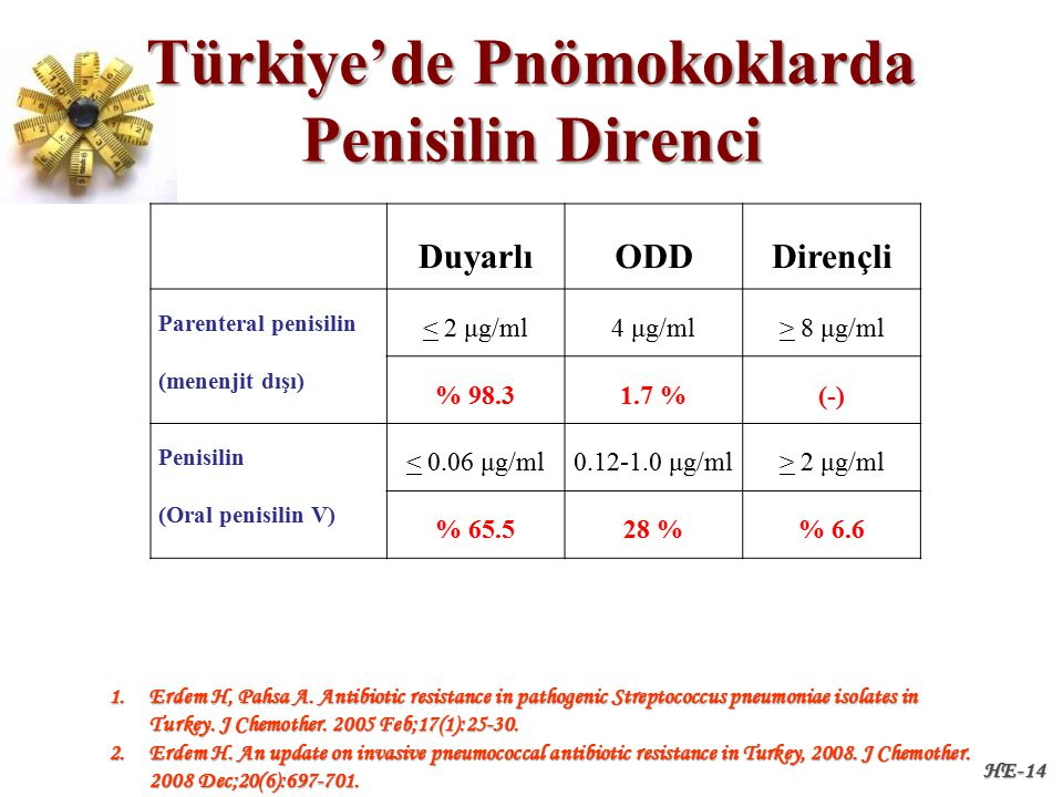 Türkiye'de Pnömokoklarda Penisilin Direnci HE-14 DuyarlıODDDirençli Parenteral penisilin (menenjit dışı) < 2 μg/ml4 μg/ml> 8 μg/ml % 98.31.7 %(-) Penisilin (Oral penisilin V) < 0.06 μg/ml0.12-1.0 μg/ml> 2 μg/ml % 65.528 % 6.6 1.Erdem H, Pahsa A.
