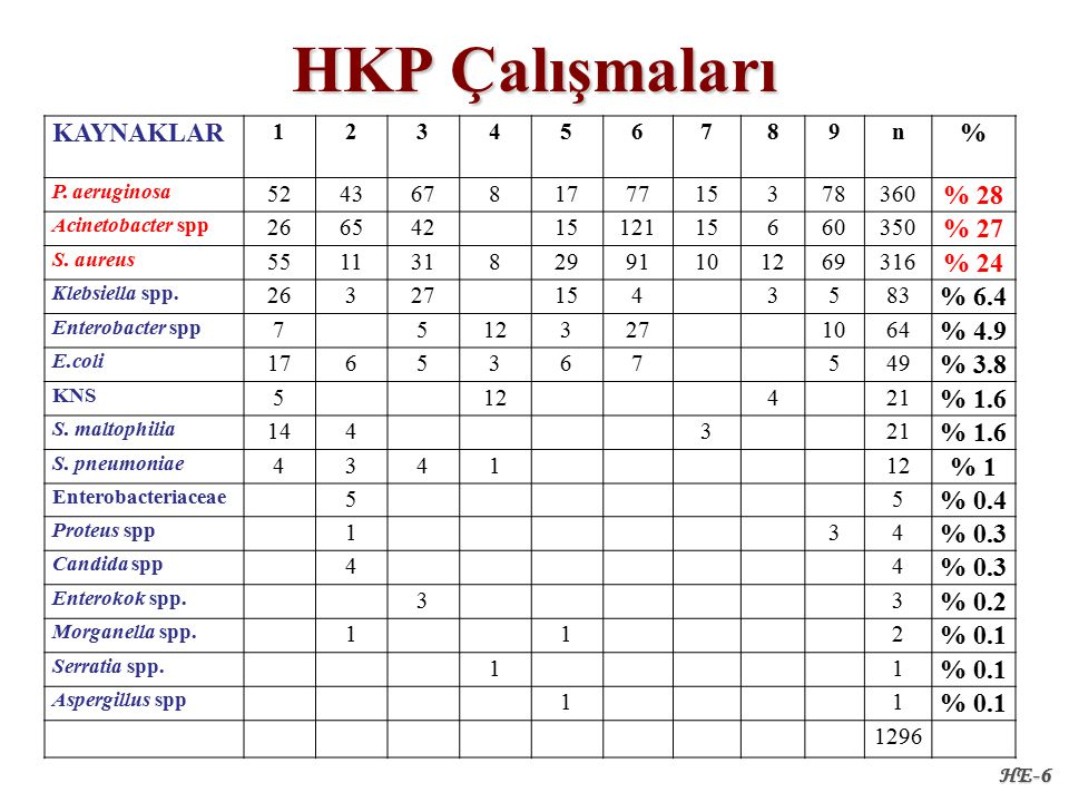 HKP Çalışmaları HE-6 KAYNAKLAR 123456789n % P.