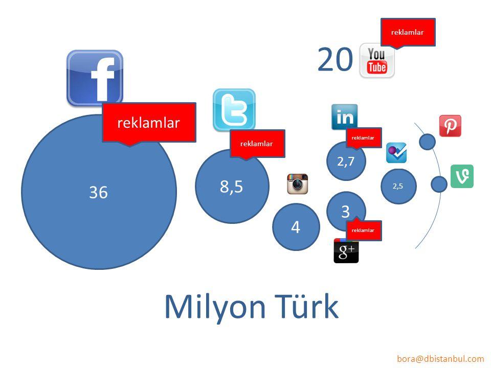 bora@dbistanbul.com 36 8,5 2,7 2,5 Milyon Türk 3 reklamlar 20 4