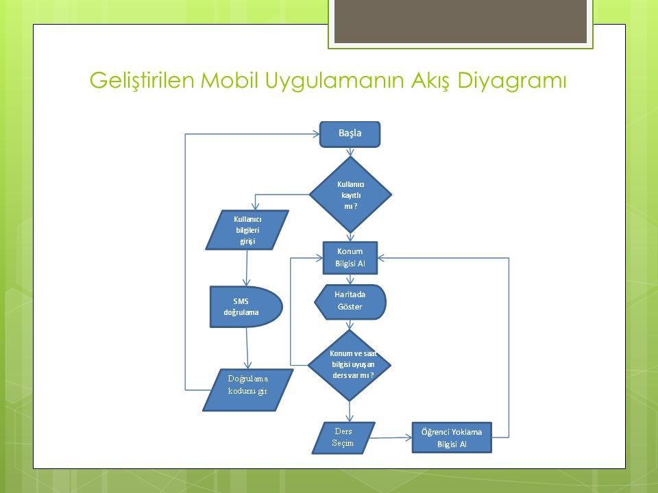 Geliştirilen Mobil Uygulamanın Akış Diyagramı