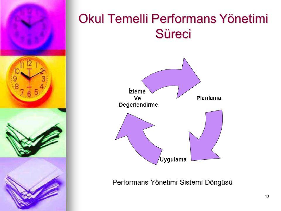 13 Okul Temelli Performans Yönetimi Süreci Planlama Uygulama İzleme Ve Değerlendirme Performans Yönetimi Sistemi Döngüsü
