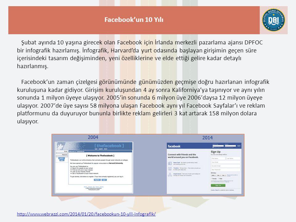 http://www.webrazzi.com/2014/01/20/facebookun-10-yili-infografik/ Facebook'un 10 Yılı Şubat ayında 10 yaşına girecek olan Facebook için İrlanda merkez