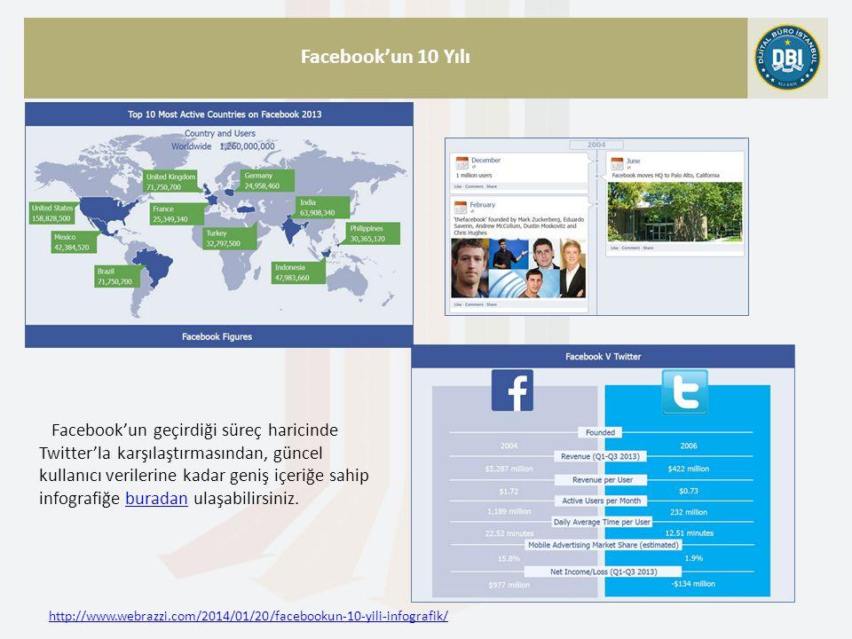 http://www.webrazzi.com/2014/01/20/facebookun-10-yili-infografik/ Facebook'un 10 Yılı Facebook'un geçirdiği süreç haricinde Twitter'la karşılaştırması
