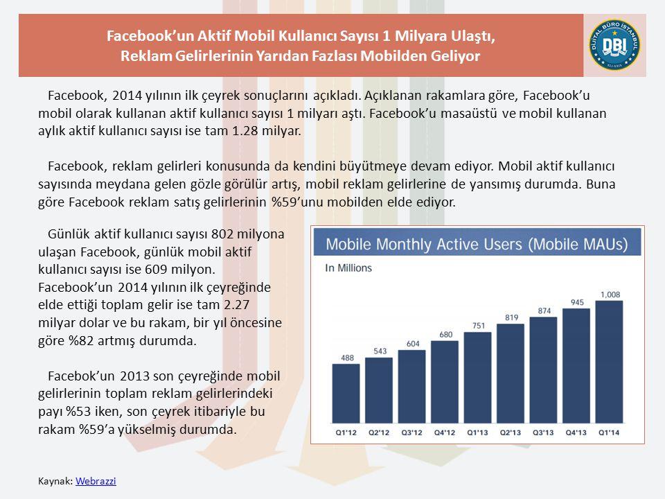 Kaynak: WebrazziWebrazzi Facebook'un Aktif Mobil Kullanıcı Sayısı 1 Milyara Ulaştı, Reklam Gelirlerinin Yarıdan Fazlası Mobilden Geliyor Facebook, 2014 yılının ilk çeyrek sonuçlarını açıkladı.
