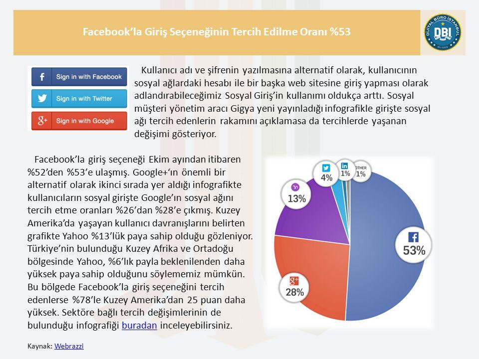 Kaynak: WebrazziWebrazzi Facebook'la Giriş Seçeneğinin Tercih Edilme Oranı %53 Facebook'la giriş seçeneği Ekim ayından itibaren %52'den %53′e ulaşmış.